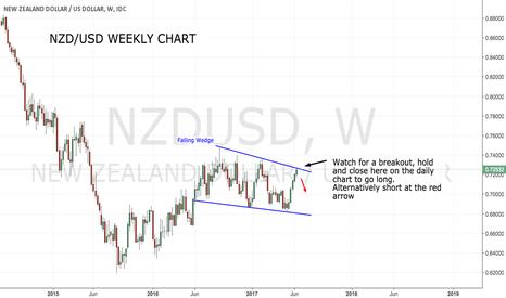 NZDUSD: NZD/USD Testing resistance..