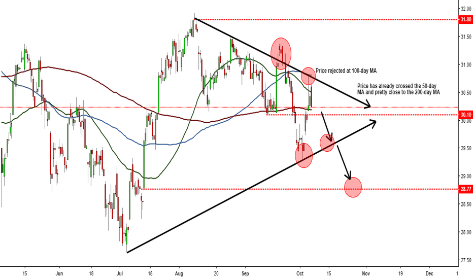 BAC: Bank Of America facing a bearish mode?