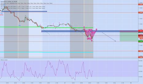 EURUSD: EURUSD bigger bounce then expected Cypher?