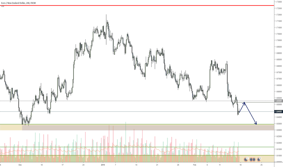 EURNZD: EURNZD to continue to the level
