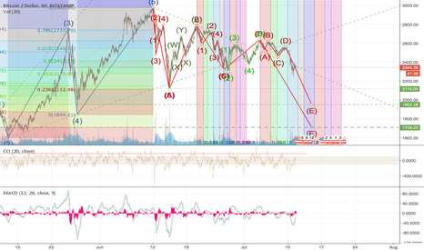 "BTCUSD: Update on: ""BiTCoin second step back?"" 15 -7-17 $ 1700,-"