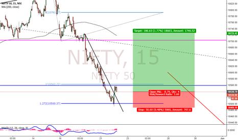 NIFTY: Nifty Buy Setup