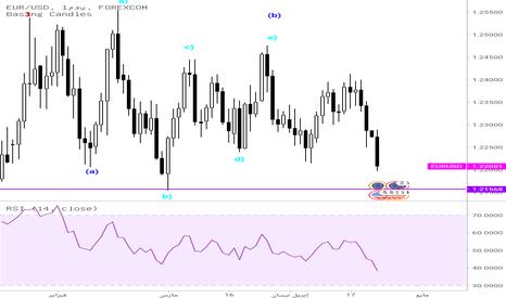 EURUSD: تحليل زوج اليورو دولار فريم اليومي