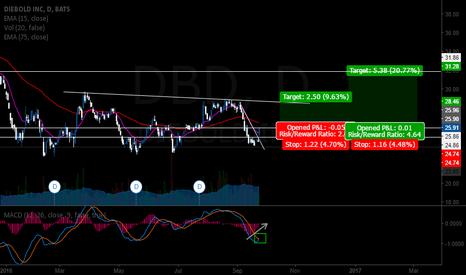 DBD: DBD trend reversal trade