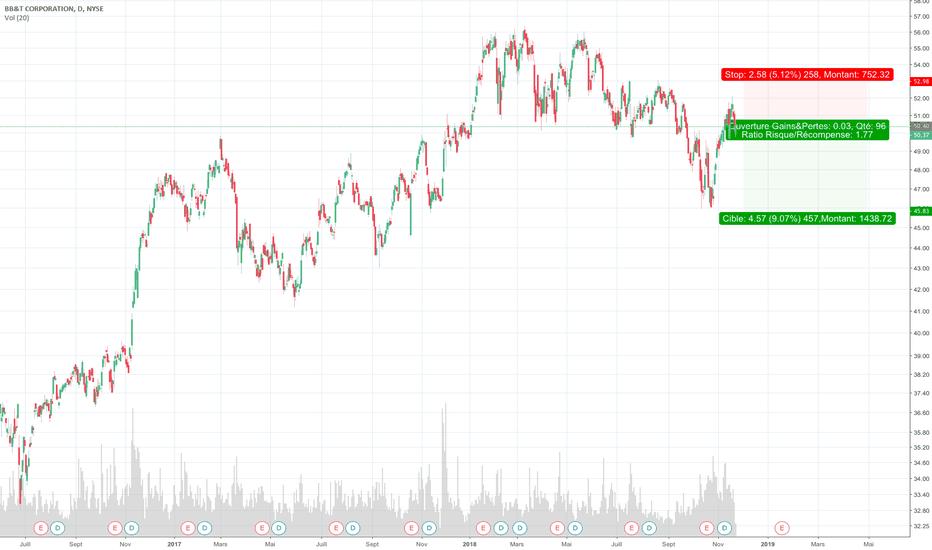 BBT: Trade range