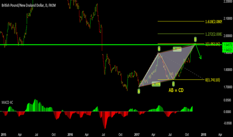 GBPNZD: GBPNZD - SELL Opportunity