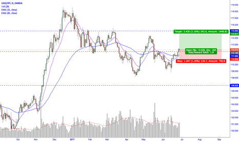 USDJPY: USDJPY breaks above daily resistance