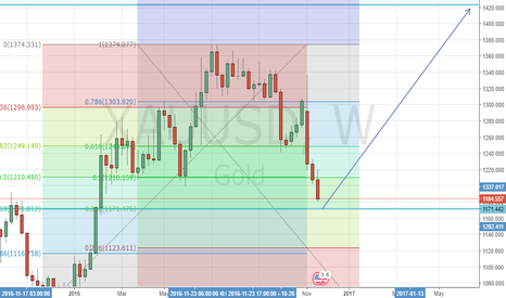 XAUUSD: Long Time View on Gold