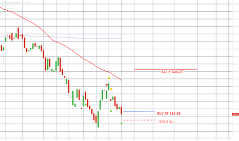 AUROPHARMA: GOOD LEVELS TO BUY FOR NEXT 10 DAYS TARGET 642.6