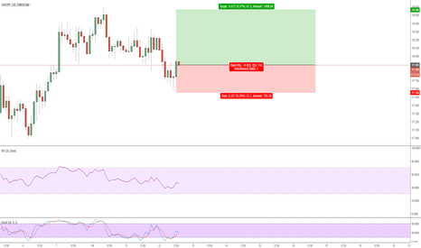 CHFJPY: Picking up long trend!
