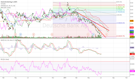DB: The Deutsche Bank (NYSE:DB) Daily (03.07.2014) Tech Analysis
