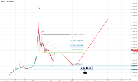 TRXBTC: Correction well don (TRX)