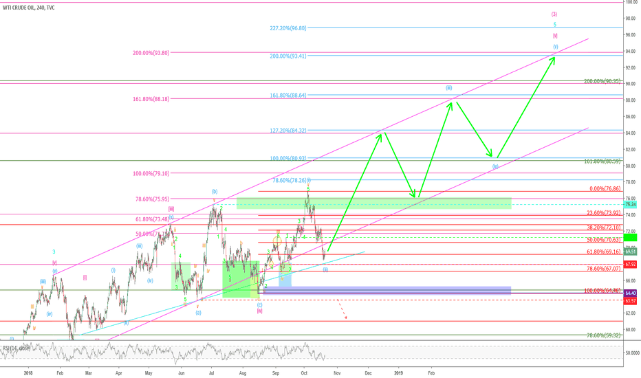 USOIL: WTI (CRUDEOIL) – even more 80+ now
