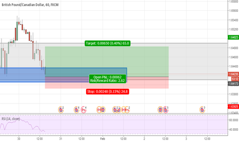 GBPCAD: Long opportunity based on structure