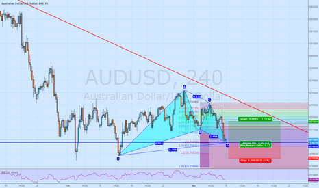 AUDUSD: Gartley pattern on AUDUSD H4
