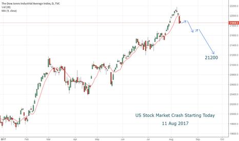 DJI: DJI WILL BE DOWN - USA STOCK MARKET CRASH 2017