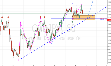 CADJPY: Trend Continuation Play