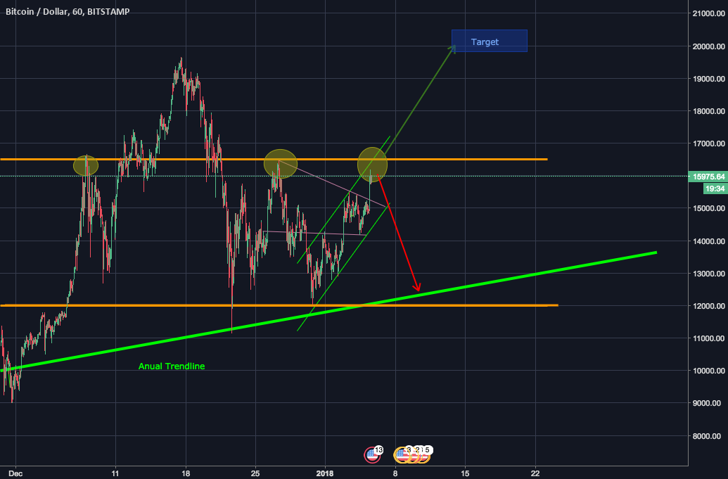 BTC - Retesting major resistance