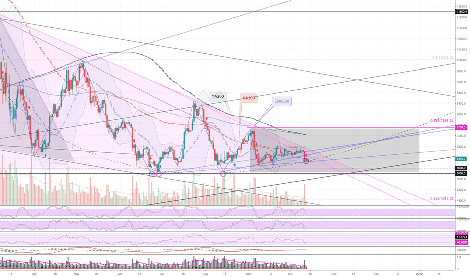 BTCUSD: BTCUSD (1D): Sideways movements until the end of the year ...