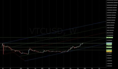 VTCUSD: Vertcoin Bullish run towards $300 about to commence
