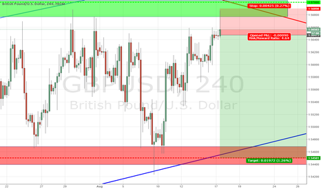 GBPUSD: GBPUSD can fall deep like a stone