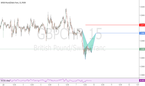 GBPCHF: Possible Bat Pattern