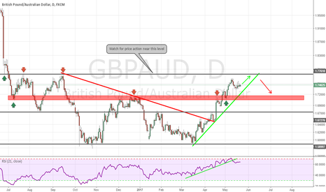 GBPAUD: GBPAUD Medium Term Pullback