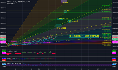 DNTBTC: Targets for DNT on this bullish cross and retest.