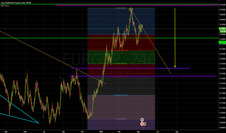 EURGBP: British Interest Rates/Long Term Momentum.