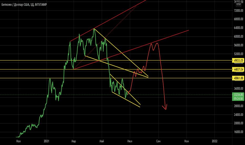 btc usd diagrama prețurilor graficul de 5 ani bitcoin
