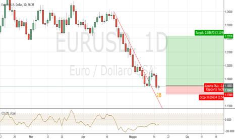 EURUSD: EURUSD Daily: è probabile 2B di Sperandeo
