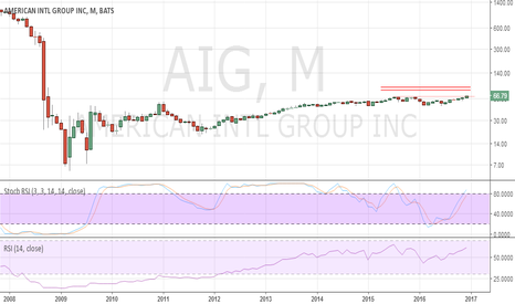 AIG Stock Price and Chart — NYSE:AIG — TradingView — UK