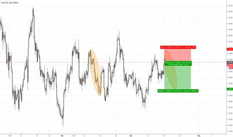 EURUSD: EU 4hr chart short fractal potential