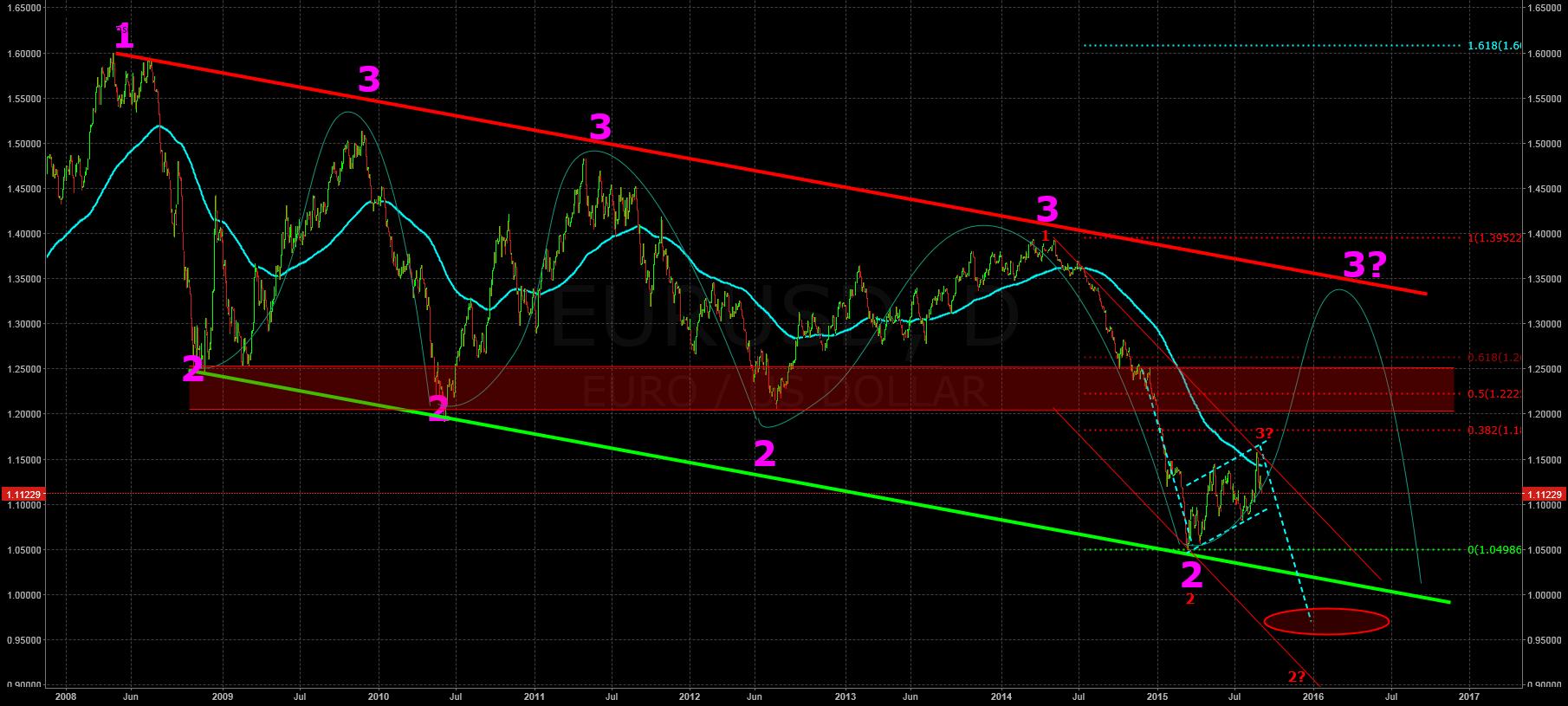 The Draghi-hammer! Former analysis is abundantly valid!