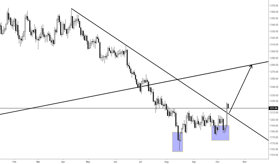 XAUUSD: It is strongly recommended to do more gold.