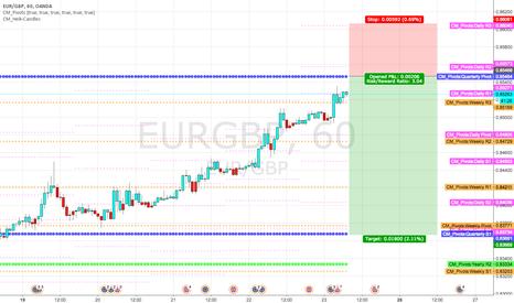 EURGBP: Short at the quarterly pivot