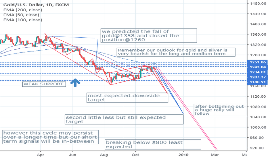 XAUUSD: OUR LONG TERM DOWNSIDE TARGETS