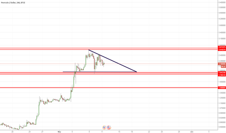 PPCUSD: PPC Next move for short time