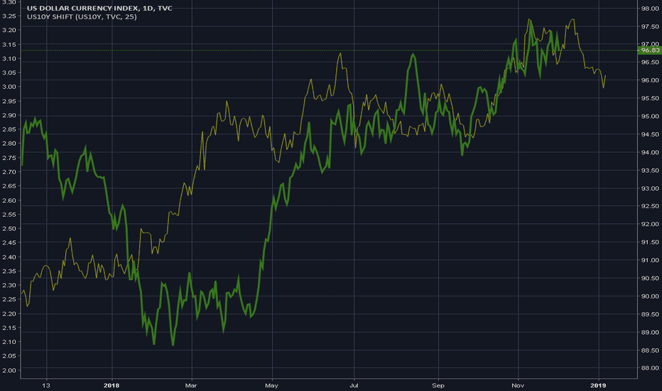 DXY: US10Y Leading Indicator - 2018-12-03