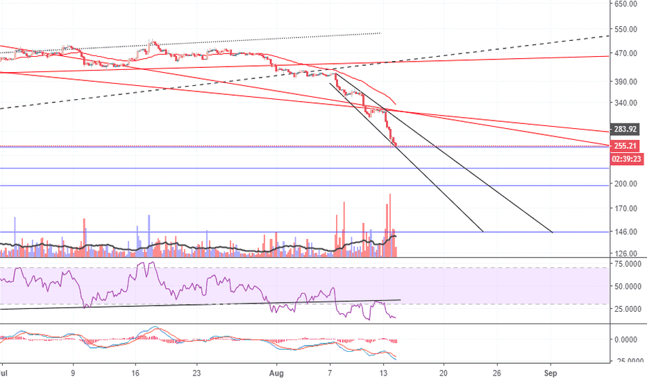 ETHUSD: ETH, I feel it,It's time to BUY,soon.