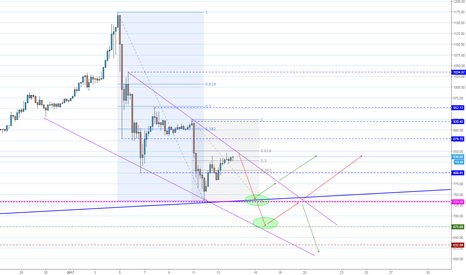 BTCUSD: Maybe just maybe... red arrows?