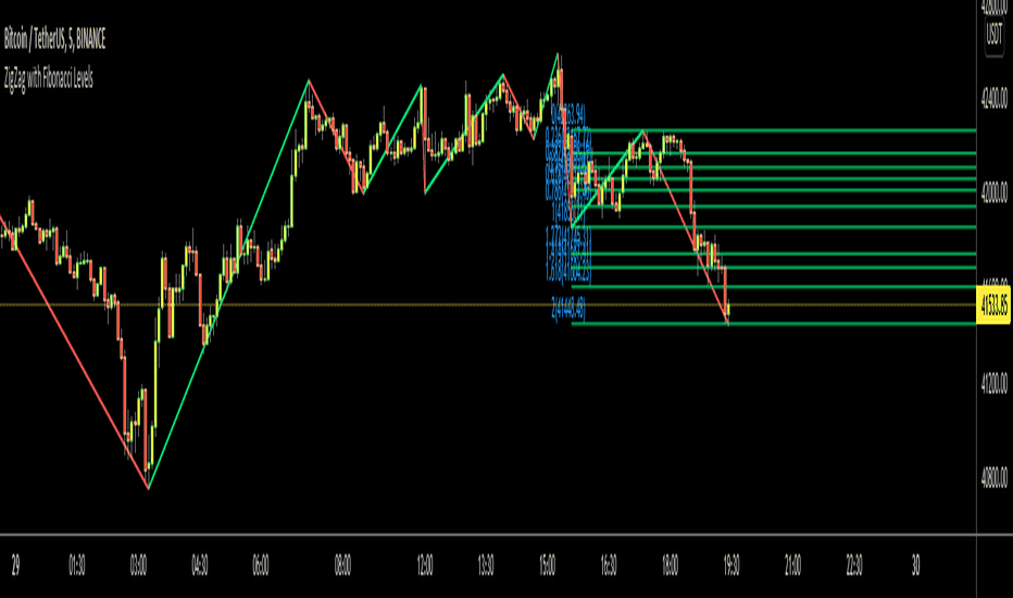 tradingview Fibonacci időzóna)