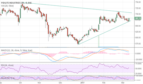 PIDILITIND: Pidilite IND touched suport Line, Will move to 700