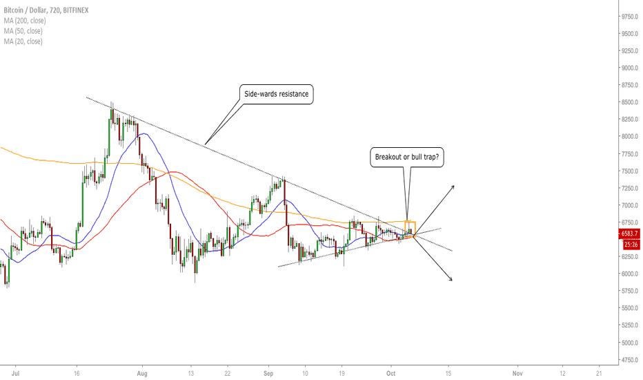 BTCUSD: BTC/USD - Breakout Or Trap?