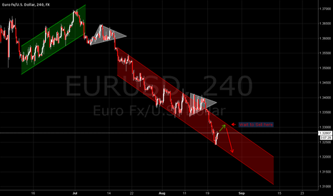 EURUSD: Wait to sell EUR/USD