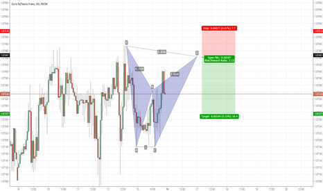 EURCHF: EURCHF: Potential bearish bat pattern