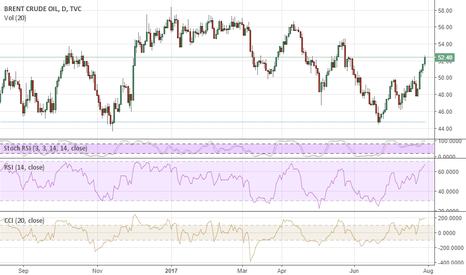 UKOIL: Brent Is Bound To Rise