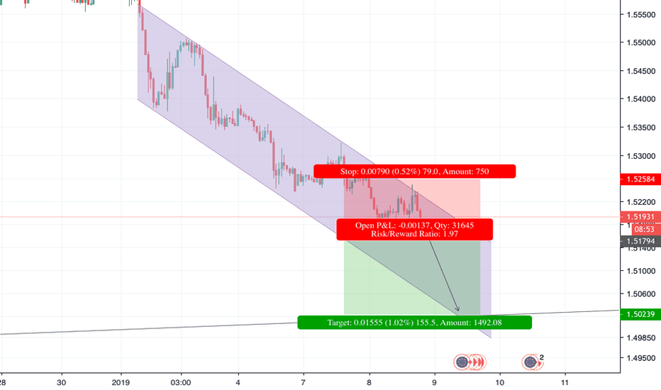EURCAD: EURCAD Potential Sell: Trend continuation
