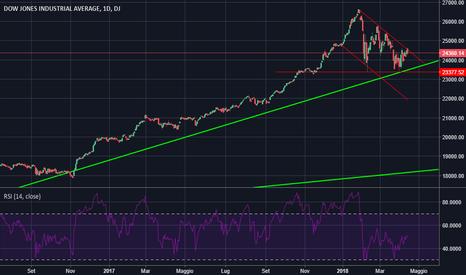 DJI: Dow Jones - Nuova ondata ribassista in arrivo?