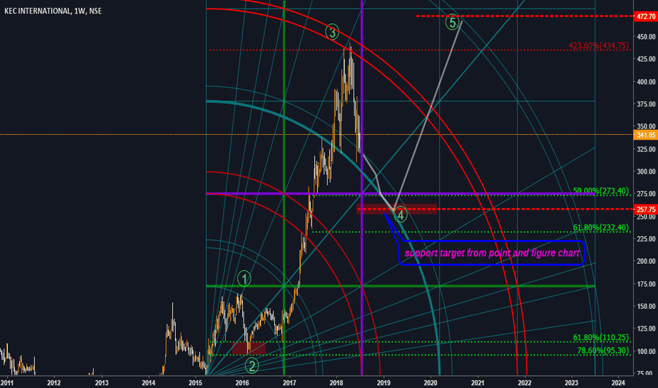 KEC: KEC international- on wave 4 correction